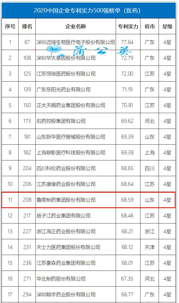 2020中国企业专利实力500强榜单发布!鲁南制药榜上有名-IF财经网